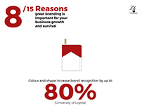 15 Reasons Why Branding Is Important