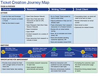 User journey map for creating a ticket