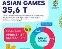 "infographics ""aliran dana asian games"""