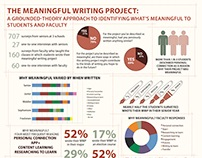 Meaningful Writing Project Poster