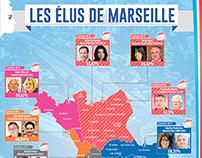 Les élus de Marseille