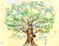 Mechanical tree (for TVCM)