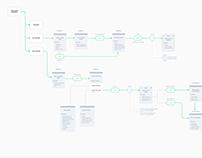 Information Architecture for Used Bike-User Scenario