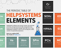 The Periodic Table of HelpSystems Elements