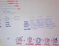 Mapa Mental de processo de brainstorming em DT