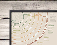 Time Line of Typography and Technical Events   ('15)
