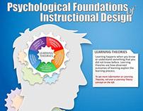 Understanding Instructional Design Theories