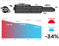 Transport revolution (for Moscow)