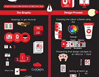 Odin Lowsley Graphic Design Infographic Poster