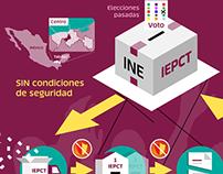 Elecciones anuladas Centro, Tabasco. México.