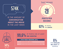 Star Wars: The Force Awakens | Infographic
