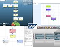 SAP Interactive Data Viz