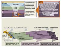 Information Graphics for NASA