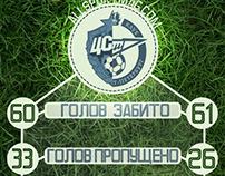 CSKA-Zenit 11/12 derbi