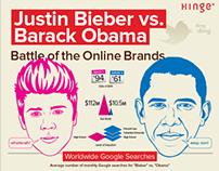 Bieber vs. Obama Infographic