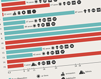 Infographics for a scientific poster on Anthropology