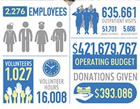Annual Report Inforgraphic - VA Salt Lake City