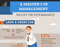 Master's in management pays off for stem gradutes