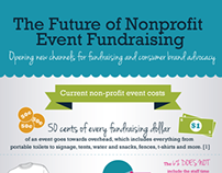 The Future of Nonprofit Event Fundraising Infographic