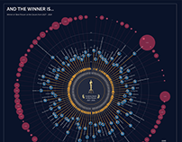 And the winner is... - Data visualization