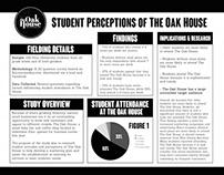 Student Perceptions of The Oak House