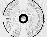Scientific American - Missions to the Moon