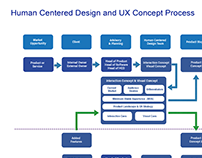 Human Centered Design and UX Concept Process