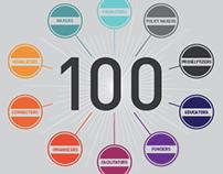 100 Leaders in Public Interest Design