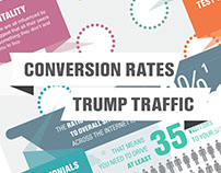 Conversions Trump Traffic Infographic