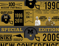 The Mizzou Football Helmet - Infographic