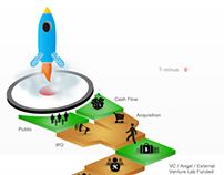 SourceN Venture Lab - The Process