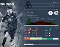 Lionel Messi Infographic