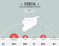 Syria - Civil War - La Stampa