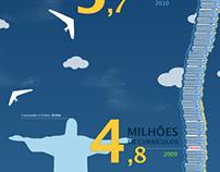 Infográfico - 6 milhões de currículos