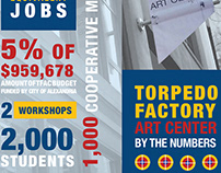 Torpedo Factory Infographic