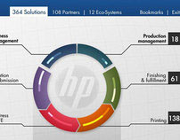 HP Information design concepts