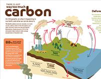 Carbon emission inforgraphic design