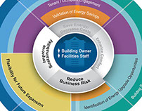 Smart Buildings Center Value Propositions