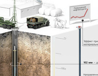 Oil wells cleaning - technical illustration
