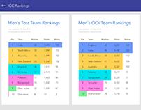 #019 #ui design #Leaderboard #icc ranking