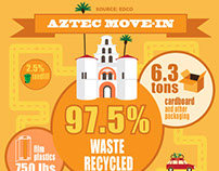 SDSU Recycling Infographic