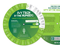 Ivy Tech Wheel