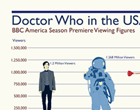 Doctor Who in the USA Chart