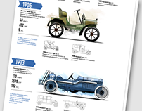 Peugeot. Design History