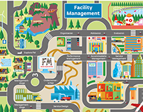 Infographic: Facility Management