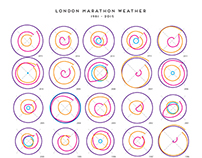 LONDON MARATHON WEATHER