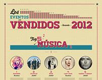 Los eventos más vendidos en 2012_Infrography