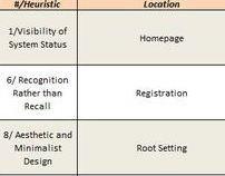 Heuristic Evaluations (Academic)