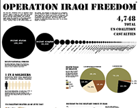 Operation Iraqi Freedom Infographic