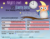 Night Owl vs Early Bird - Infographic